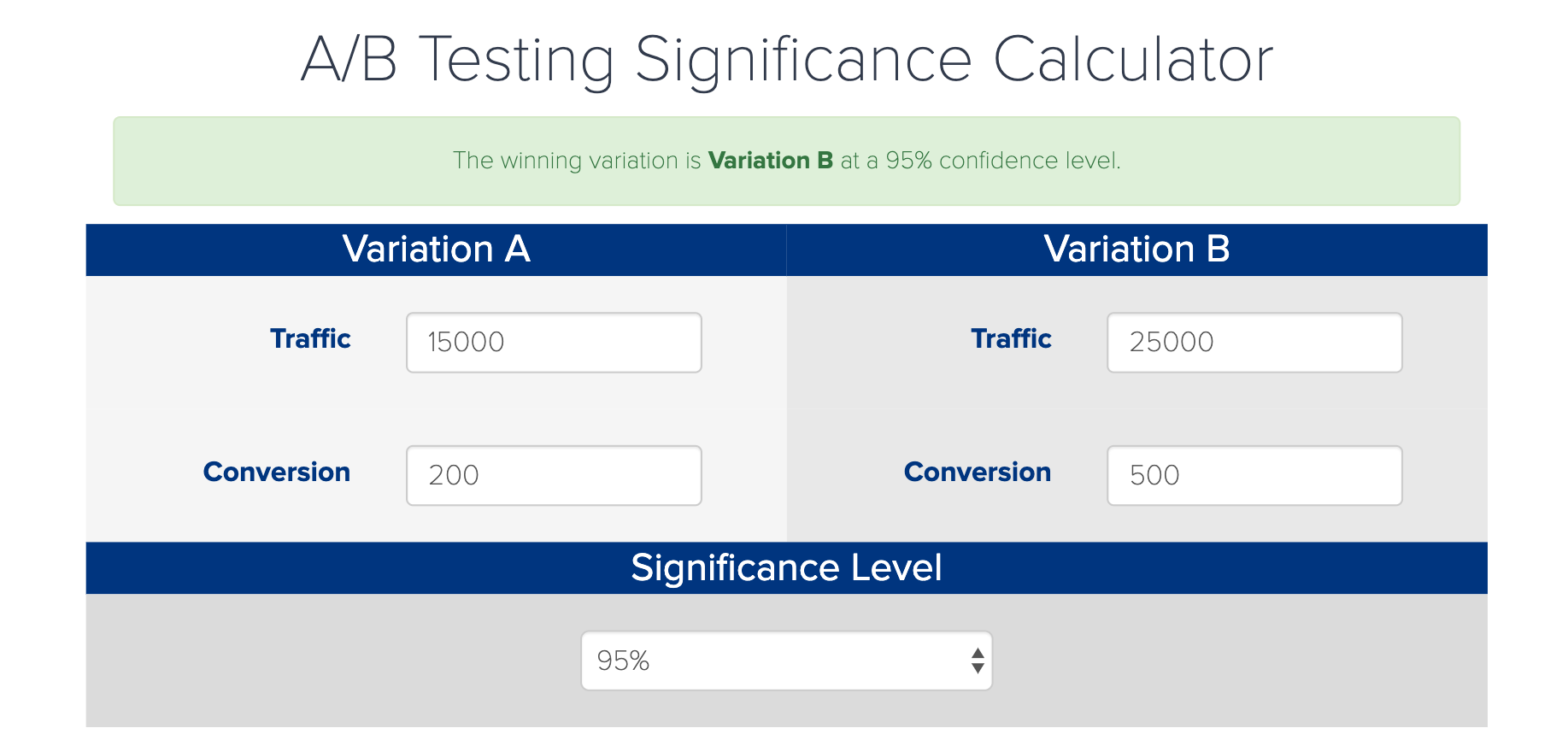 ab test significance calculator