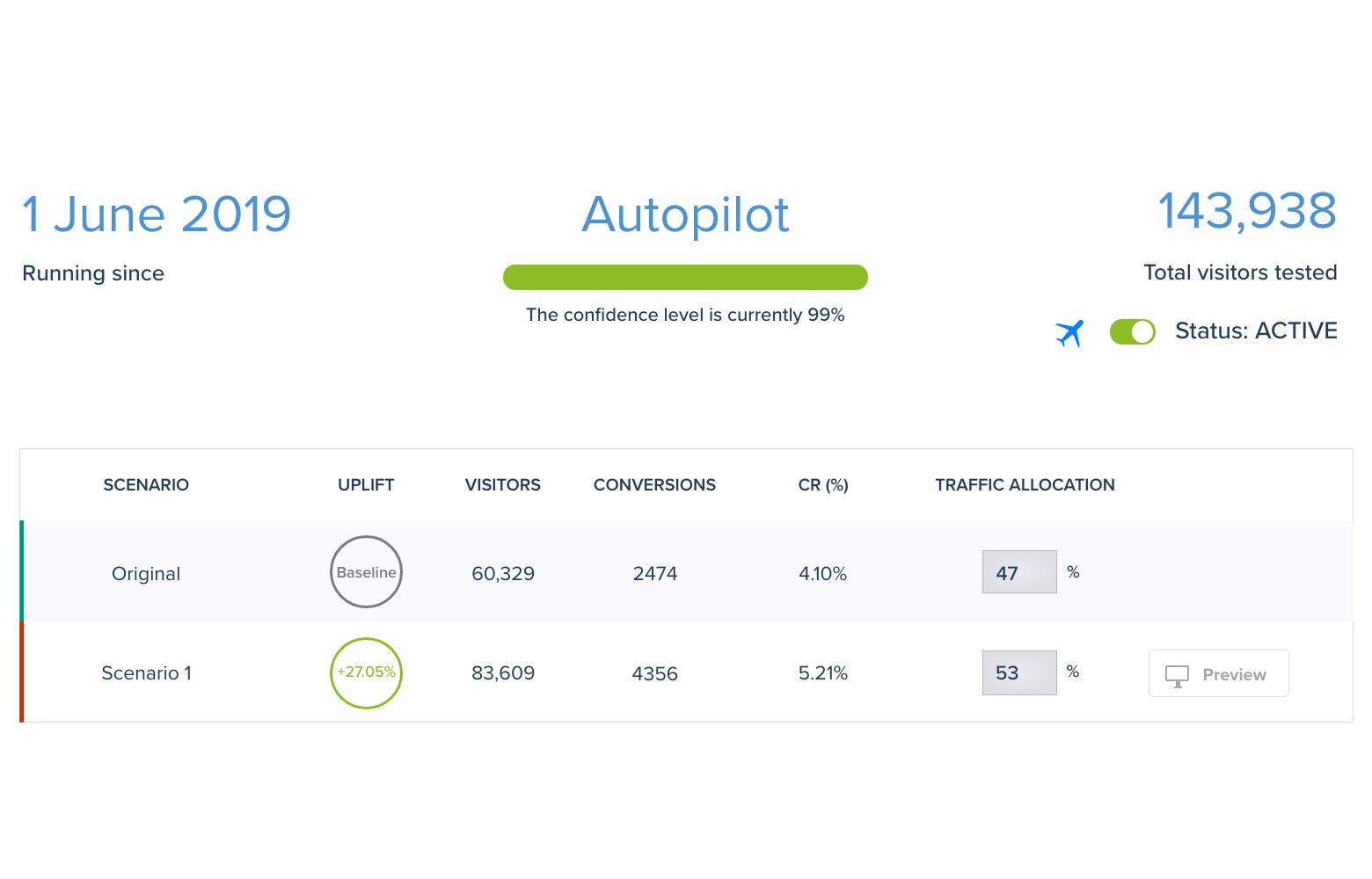 autopilot convertize ab testing