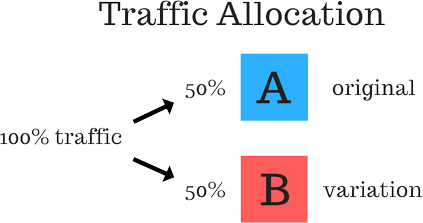 Standard AB Testing Allocations