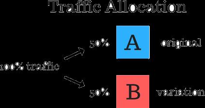 autopilot ab testing